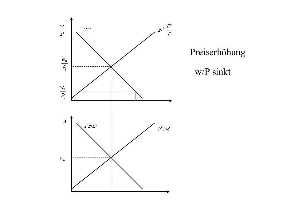 Preiserhöhung w/P sinkt