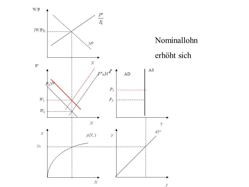 Nominallohn erhöht sich W/P (W/P)0 ND N W P AS AD P0ND P1 W1 P0 W0 N y