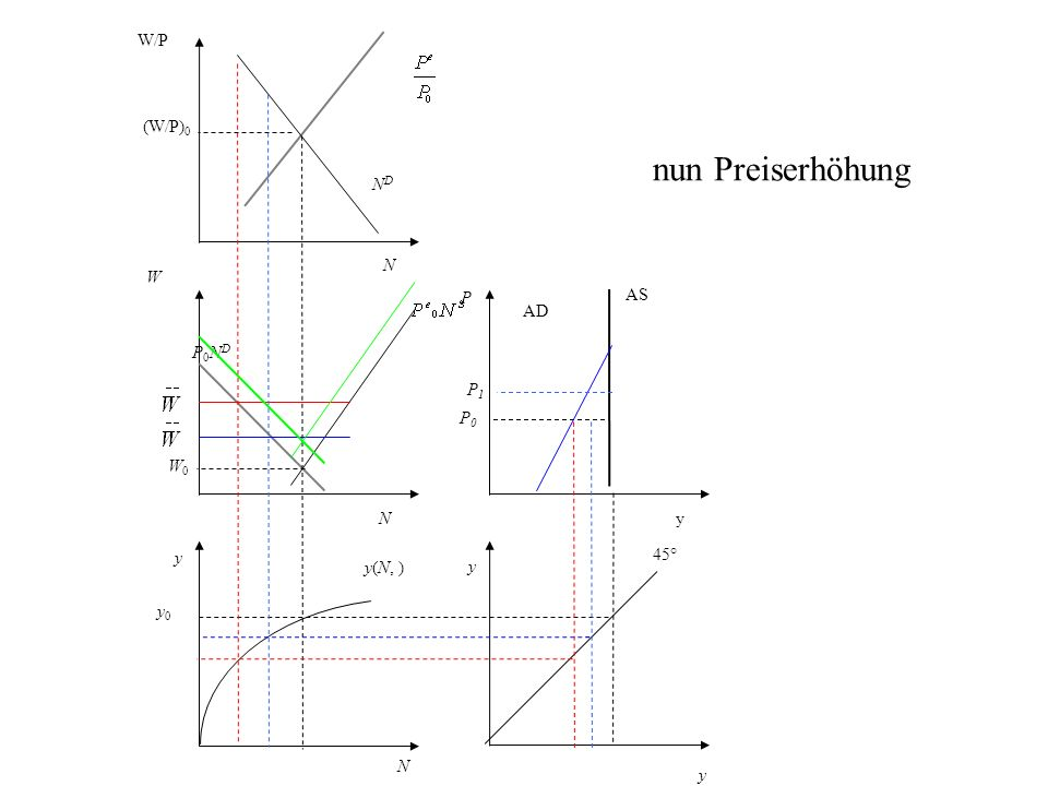 nun Preiserhöhung W/P (W/P)0 ND N W P AS AD P0ND P1 P0 W0 N y y 45°