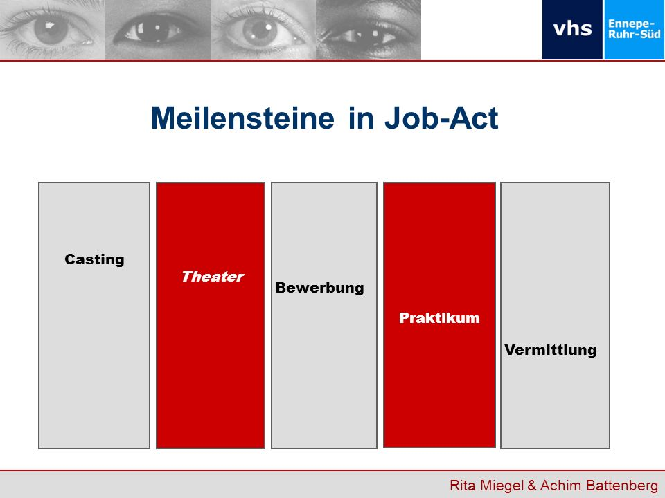 Meilensteine in Job-Act