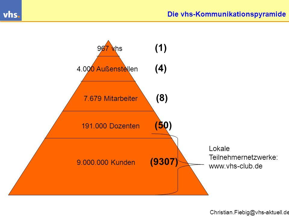 Die vhs-Kommunikationspyramide