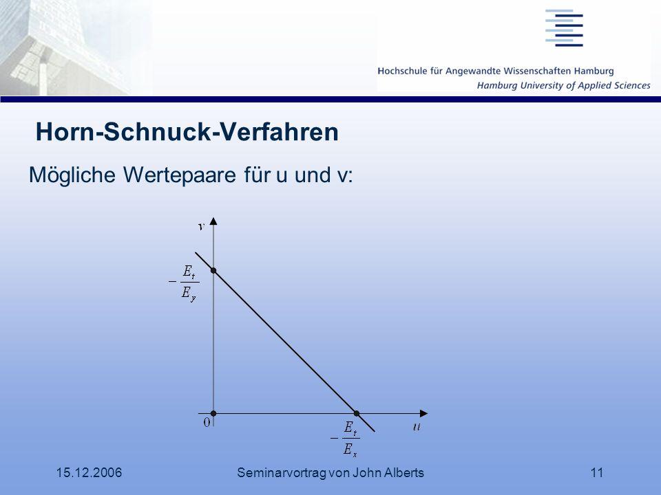Horn-Schnuck-Verfahren