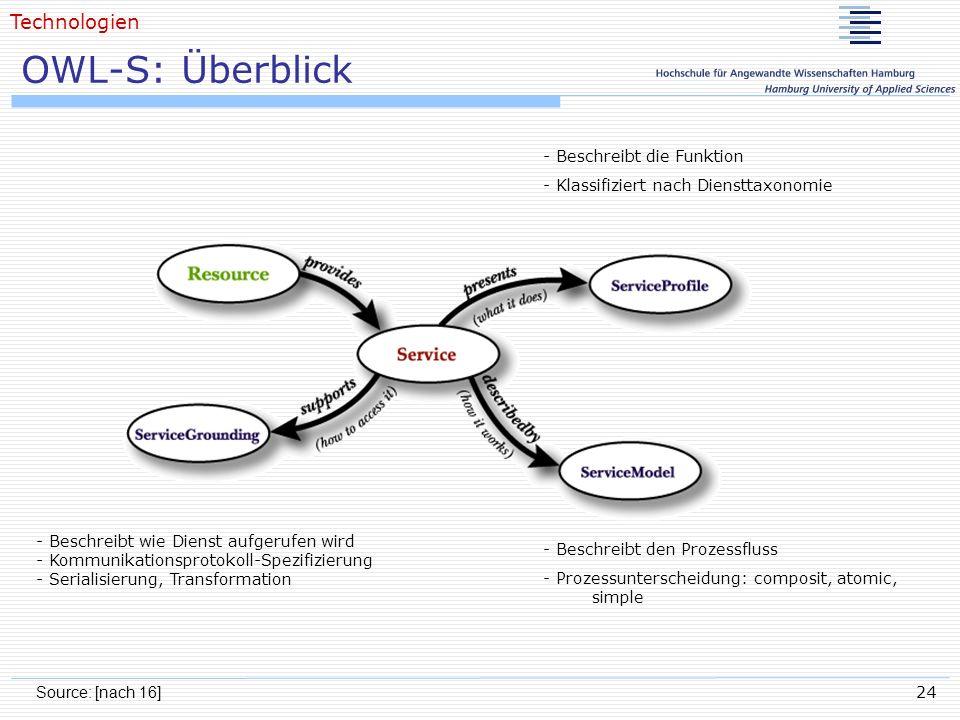 OWL-S: Überblick Technologien - Beschreibt die Funktion