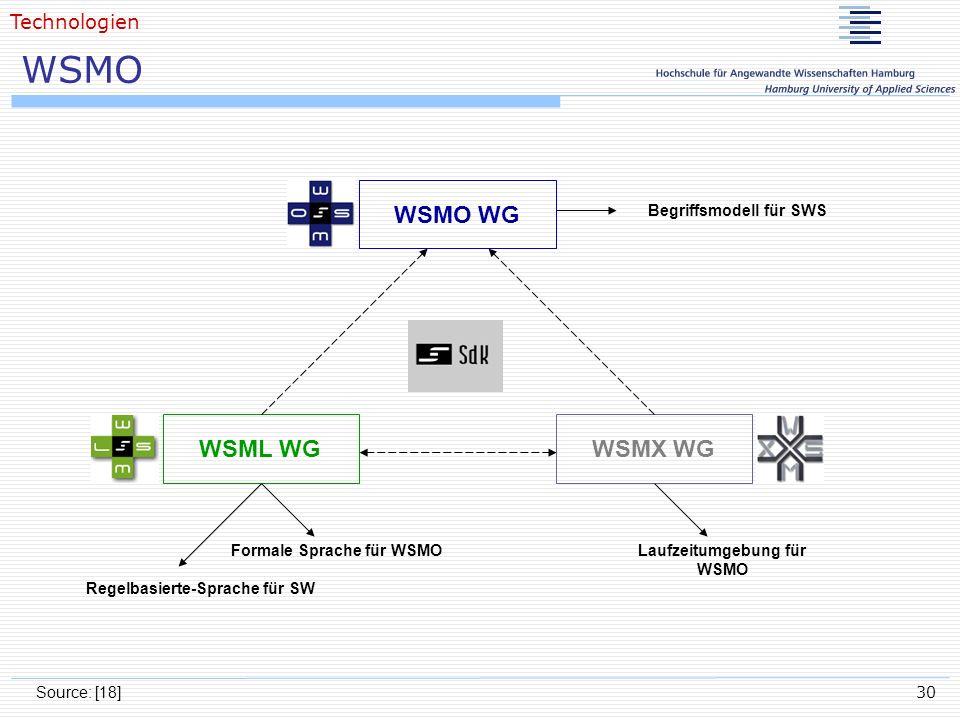 WSMO WSMO WG WSML WG WSMX WG Technologien Begriffsmodell für SWS
