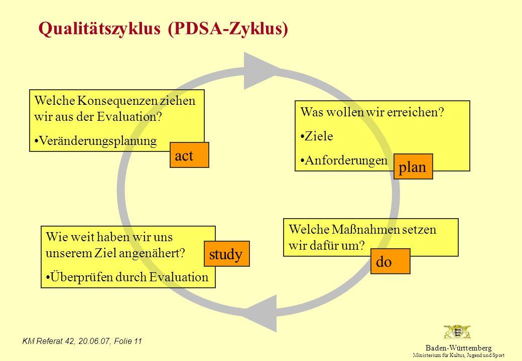 Qualitätszyklus (PDSA-Zyklus)