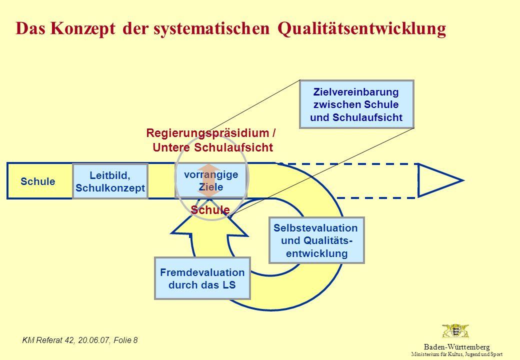 Das Konzept der systematischen Qualitätsentwicklung