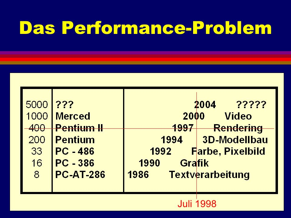 Das Performance-Problem