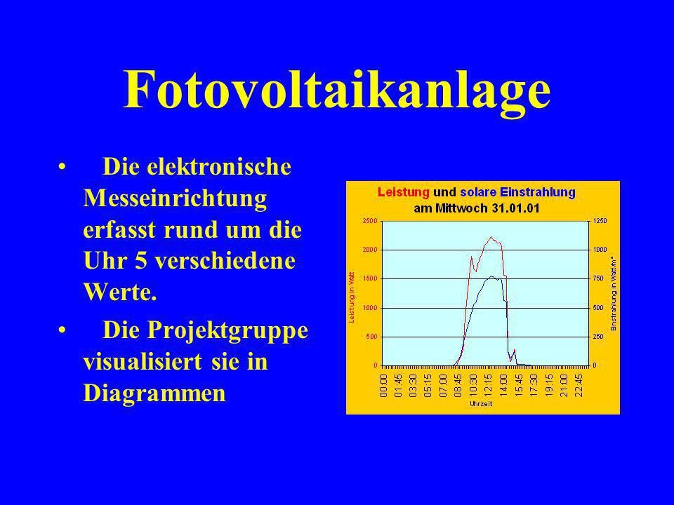Fotovoltaikanlage Die elektronische Messeinrichtung erfasst rund um die Uhr 5 verschiedene Werte.