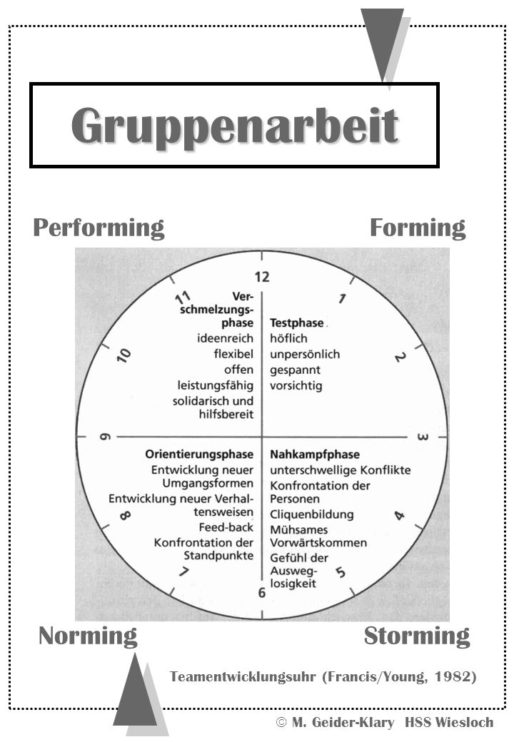 Gruppenarbeit Performing Forming Norming Storming