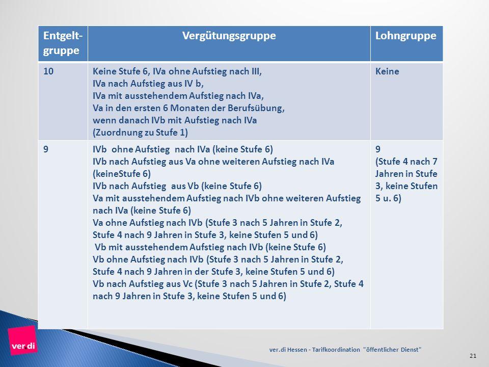 VI. Überleitung TVÜ-H Entgelt-gruppe. Vergütungsgruppe. Lohngruppe. 10. Keine Stufe 6, IVa ohne Aufstieg nach III,