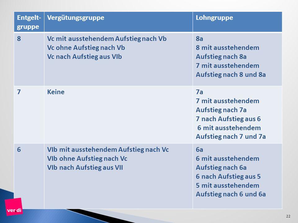Entgelt- gruppe. Vergütungsgruppe. Lohngruppe. 8. Vc mit ausstehendem Aufstieg nach Vb. Vc ohne Aufstieg nach Vb.