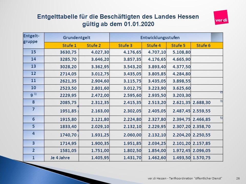 Entgelttabelle für die Beschäftigten des Landes Hessen