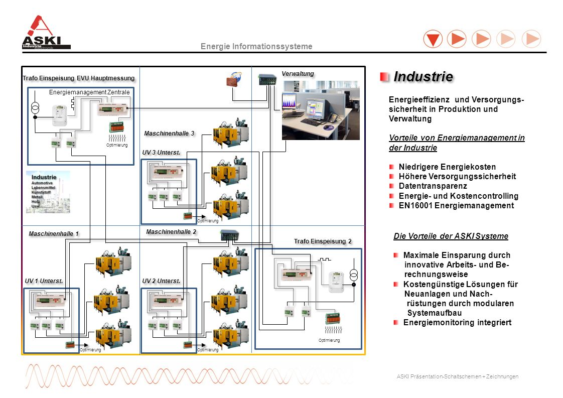 Industrie Energie Informationssysteme