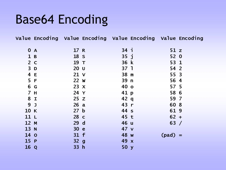 Base64 Encoding Value Encoding Value Encoding Value Encoding Value Encoding. 0 A 17 R 34 i 51 z.
