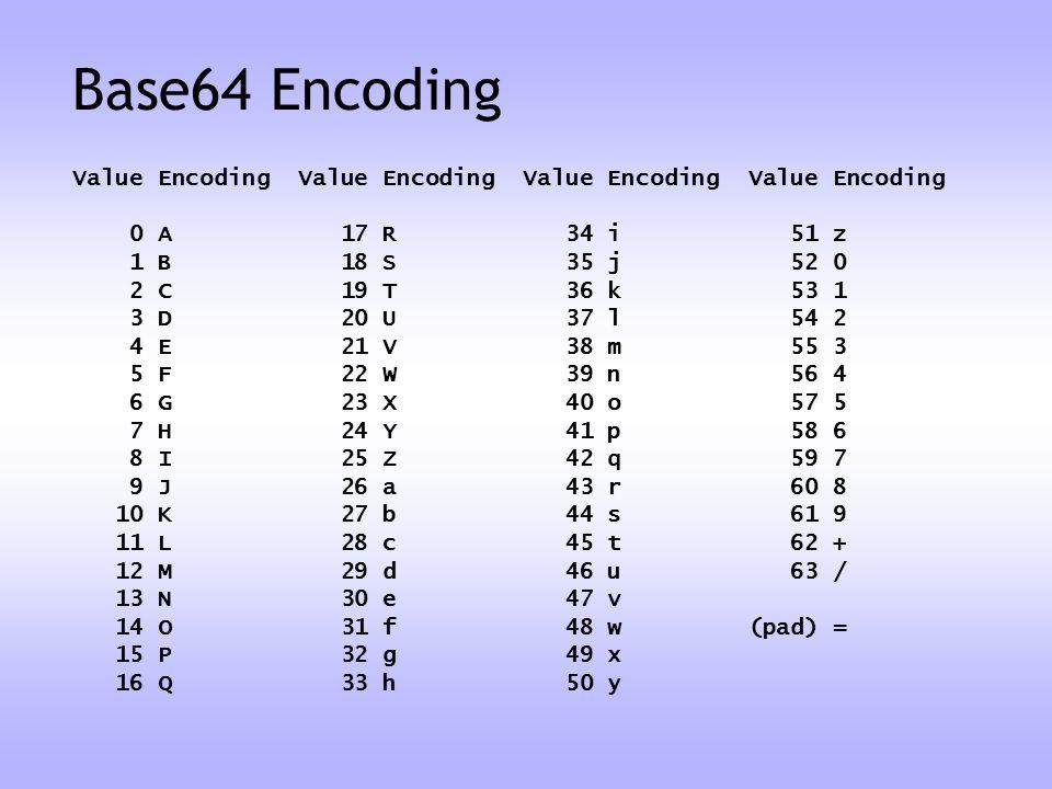 Base64 Encoding Value Encoding Value Encoding Value Encoding Value Encoding. 0 A 17 R 34 i 51 z.