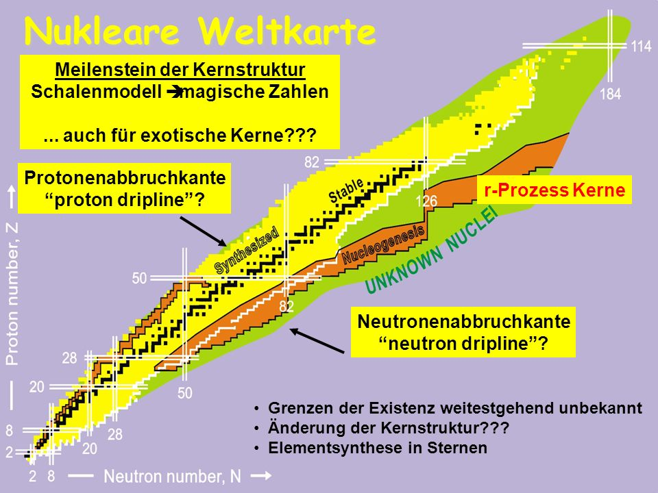 Nukleare Weltkarte Meilenstein der Kernstruktur