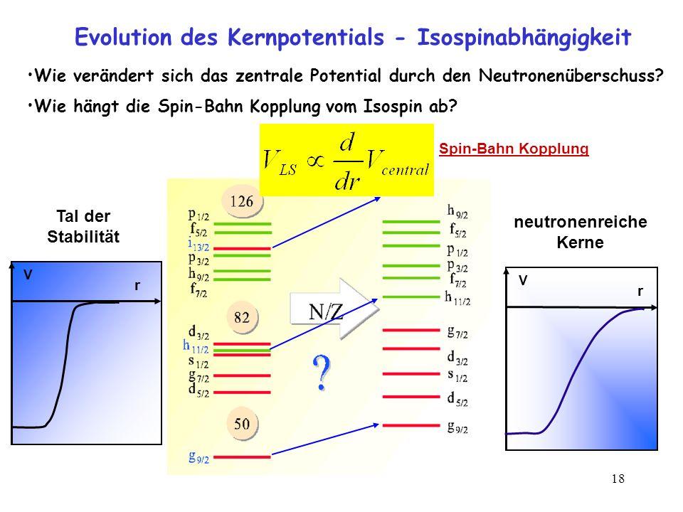 Evolution des Kernpotentials - Isospinabhängigkeit