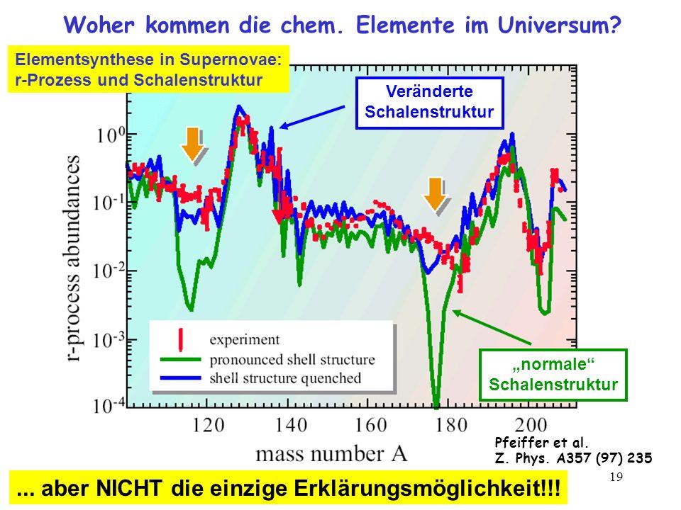 Woher kommen die chem. Elemente im Universum