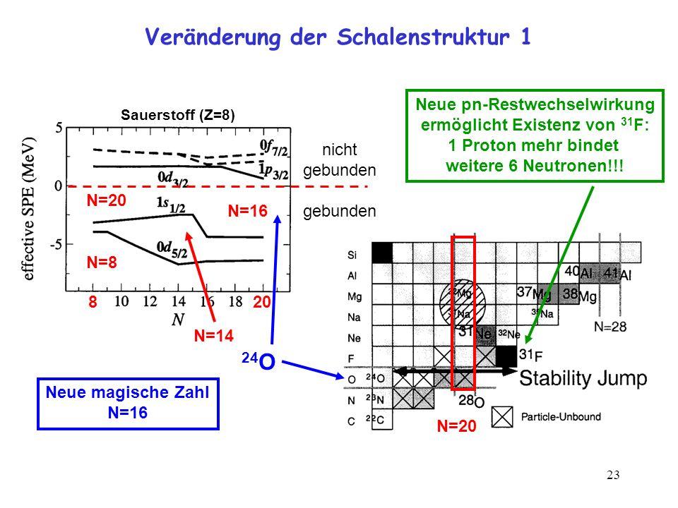Veränderung der Schalenstruktur 1