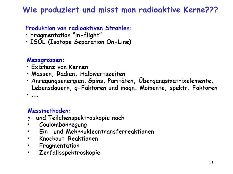Wie produziert und misst man radioaktive Kerne