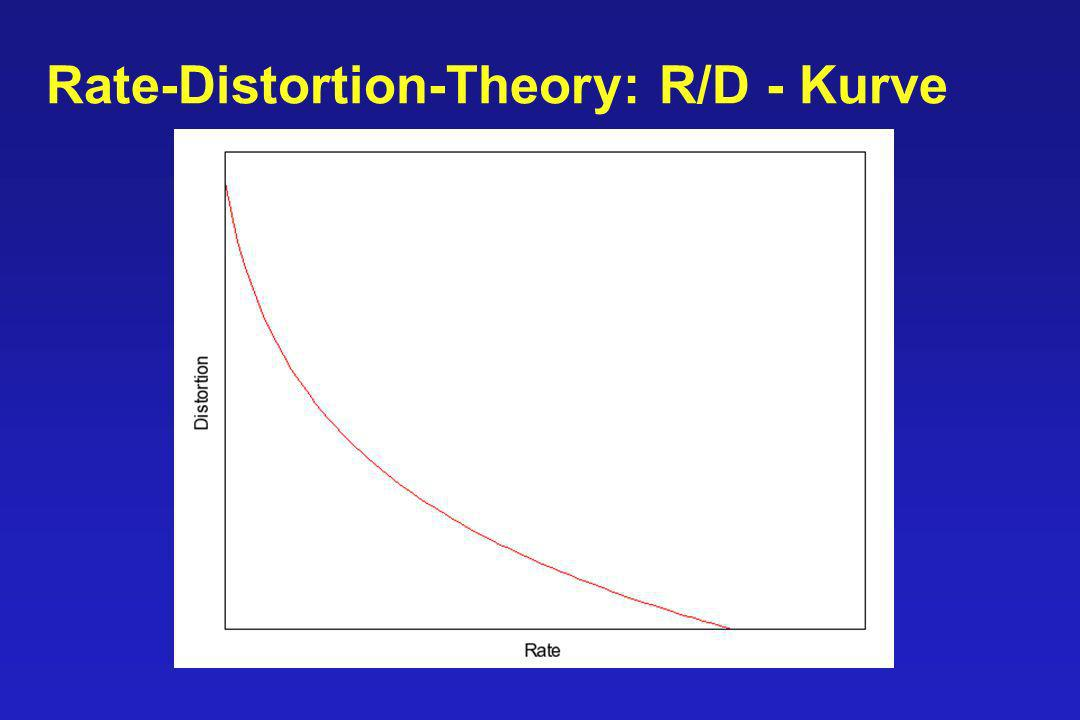Rate-Distortion-Theory: R/D - Kurve
