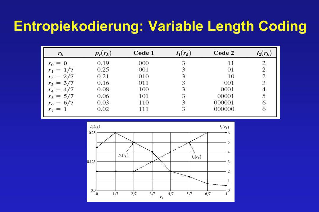Entropiekodierung: Variable Length Coding