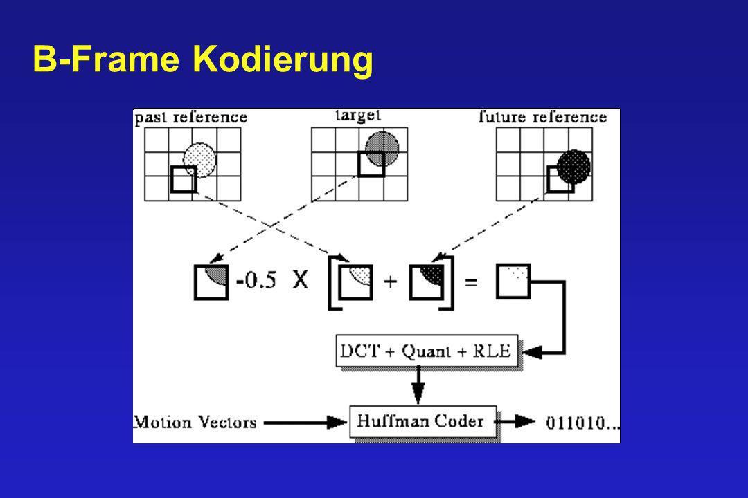 B-Frame Kodierung