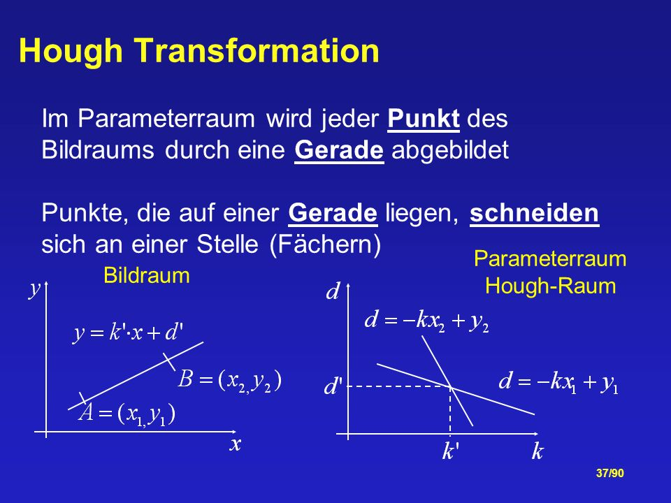 Hough Transformation Im Parameterraum wird jeder Punkt des Bildraums durch eine Gerade abgebildet.
