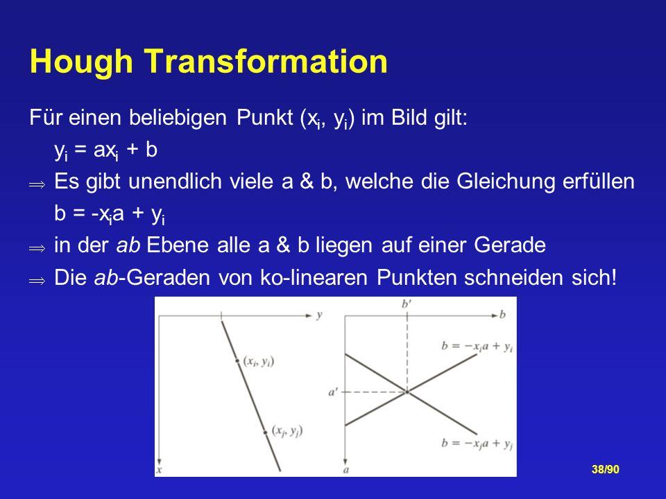 Hough Transformation Für einen beliebigen Punkt (xi, yi) im Bild gilt: