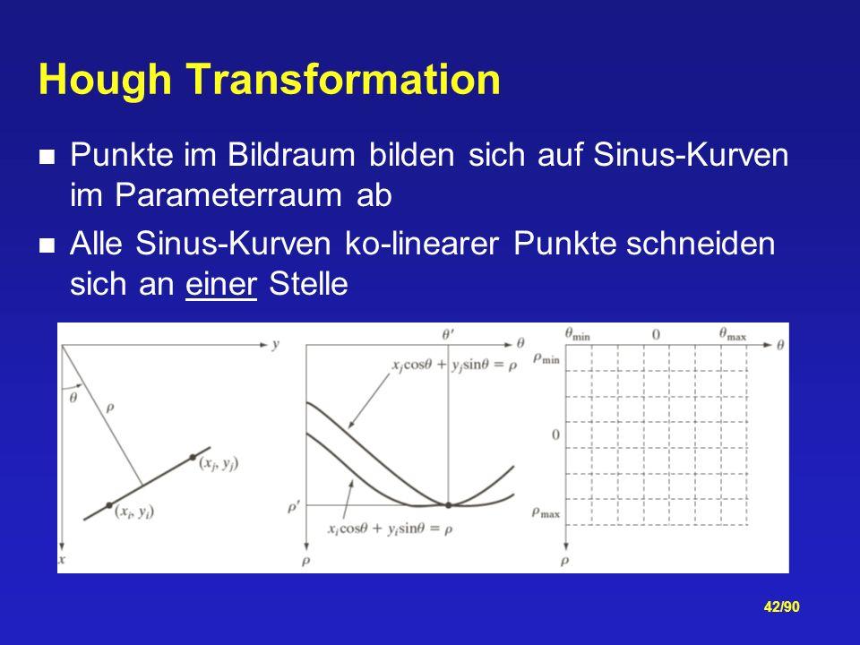 Hough Transformation Punkte im Bildraum bilden sich auf Sinus-Kurven im Parameterraum ab.