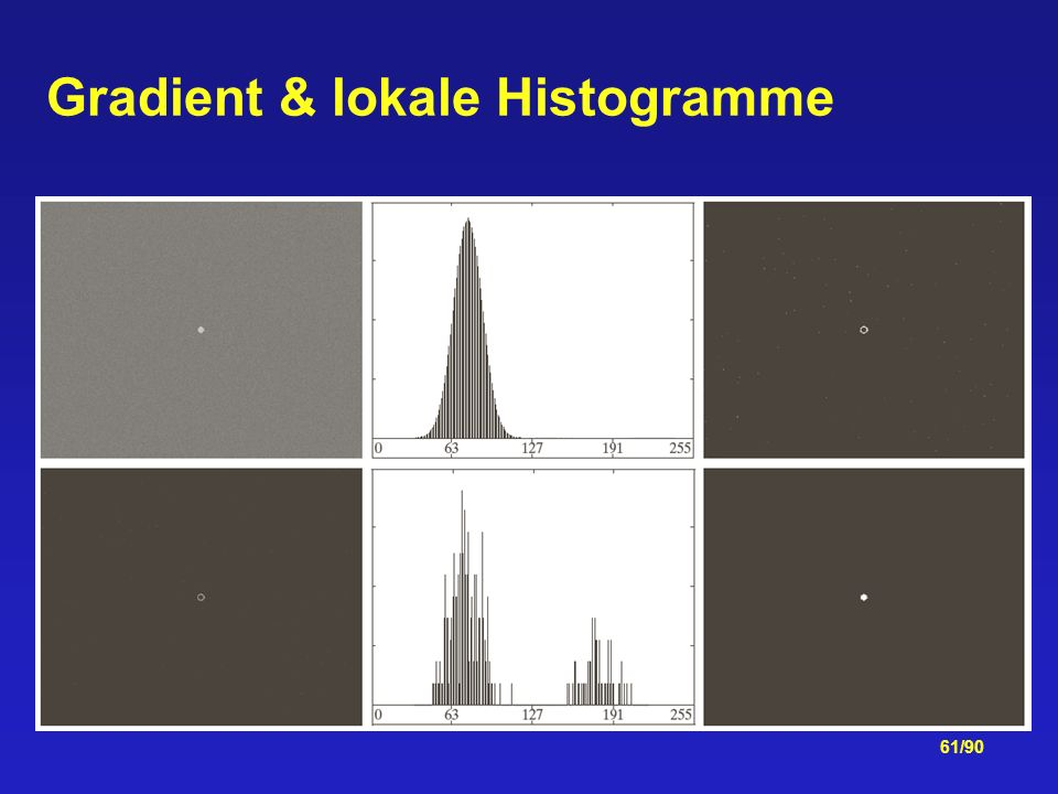 Gradient & lokale Histogramme