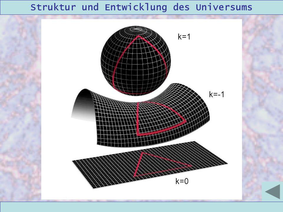 k=1 k=-1. Beispiel Raumkrümmung einer 2D-Hyperfläche des 3D-Raumes. Eigentlich: Hyperfläche im 4D-Raum.