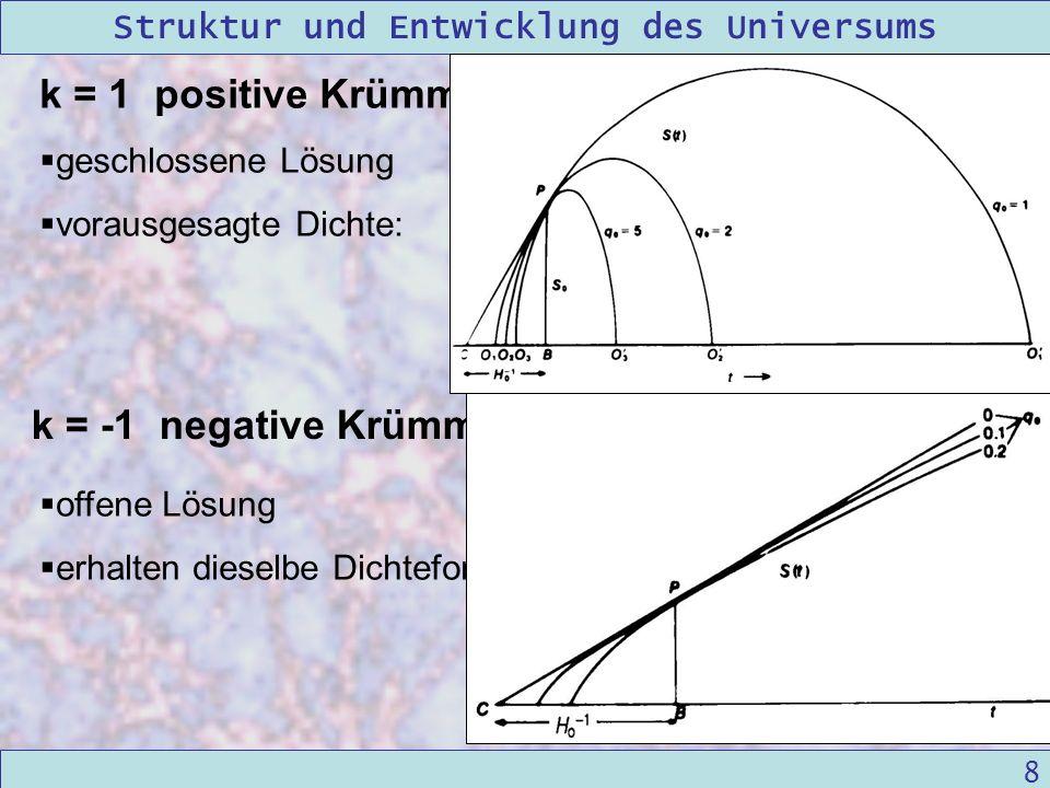 k = 1 positive Krümmung k = -1 negative Krümmung geschlossene Lösung