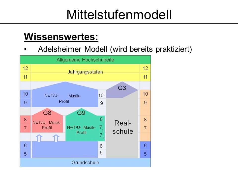 Mittelstufenmodell Wissenswertes: