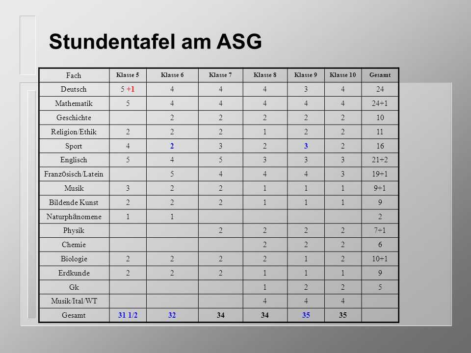 Stundentafel am ASG Fach Deutsch 5 +1 4 3 24 Mathematik 5 24+1