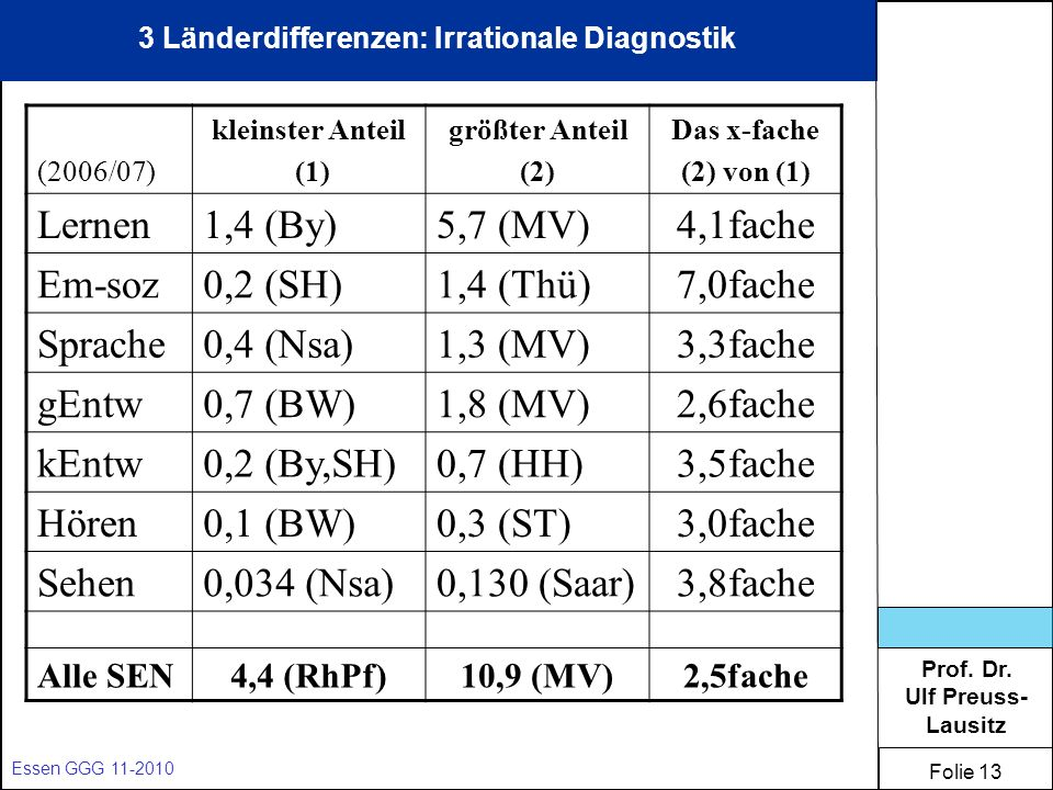 3 Länderdifferenzen: Irrationale Diagnostik