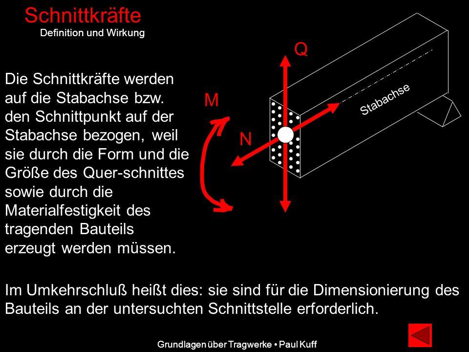 Schnittkräfte Definition und Wirkung. Q.