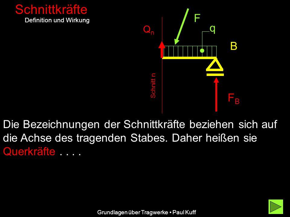 Schnittkräfte F. Definition und Wirkung. q. Qn. B. Schnitt n. FB.