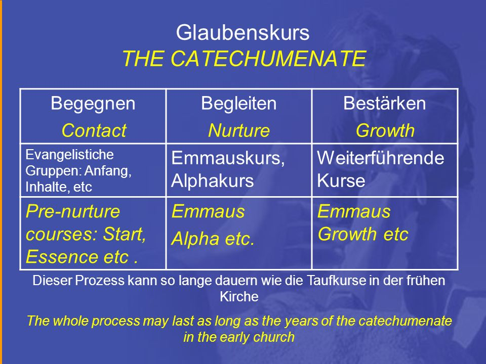 Glaubenskurs THE CATECHUMENATE