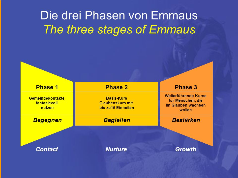 Die drei Phasen von Emmaus The three stages of Emmaus