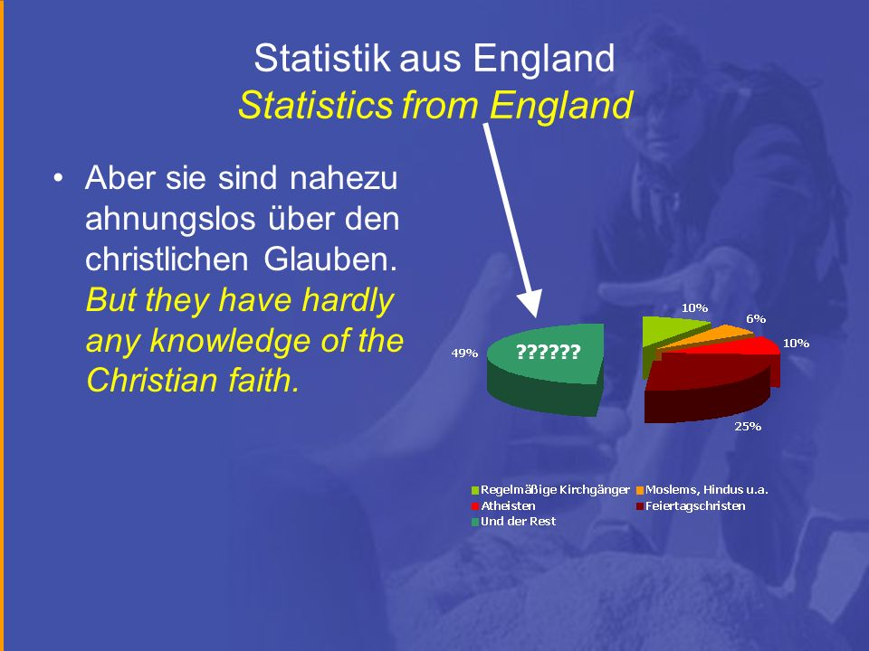 Statistik aus England Statistics from England