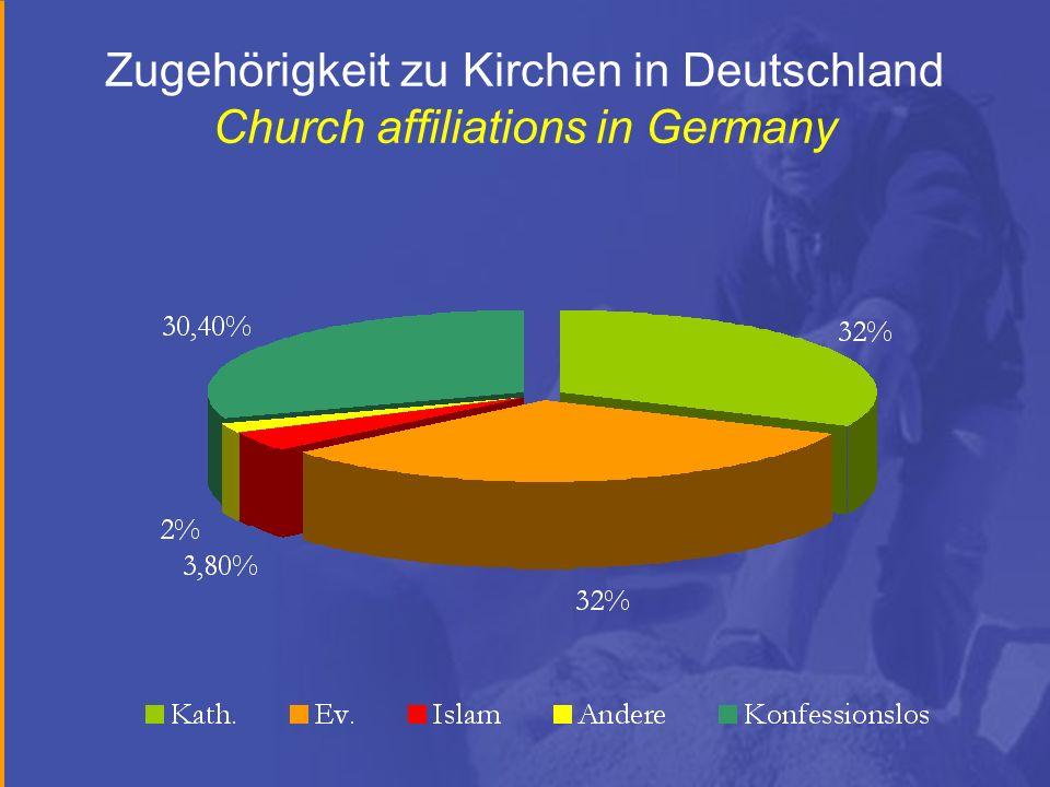 Zugehörigkeit zu Kirchen in Deutschland Church affiliations in Germany