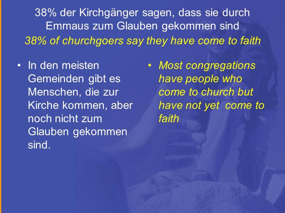 38% der Kirchgänger sagen, dass sie durch Emmaus zum Glauben gekommen sind 38% of churchgoers say they have come to faith