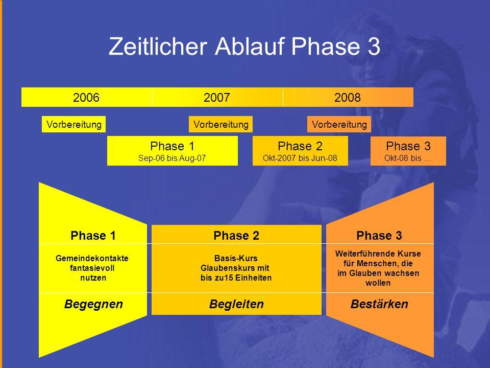 Zeitlicher Ablauf Phase 3