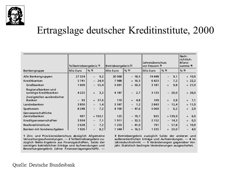 Ertragslage deutscher Kreditinstitute, 2000