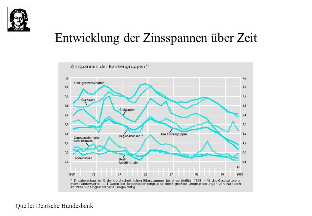 Entwicklung der Zinsspannen über Zeit
