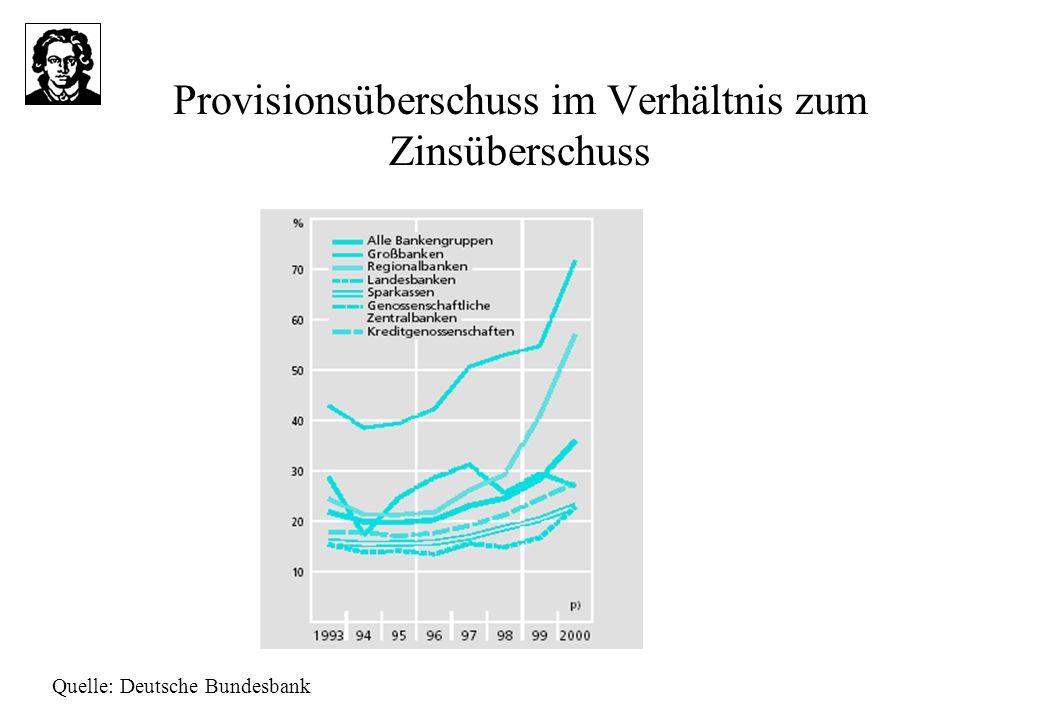 Provisionsüberschuss im Verhältnis zum Zinsüberschuss