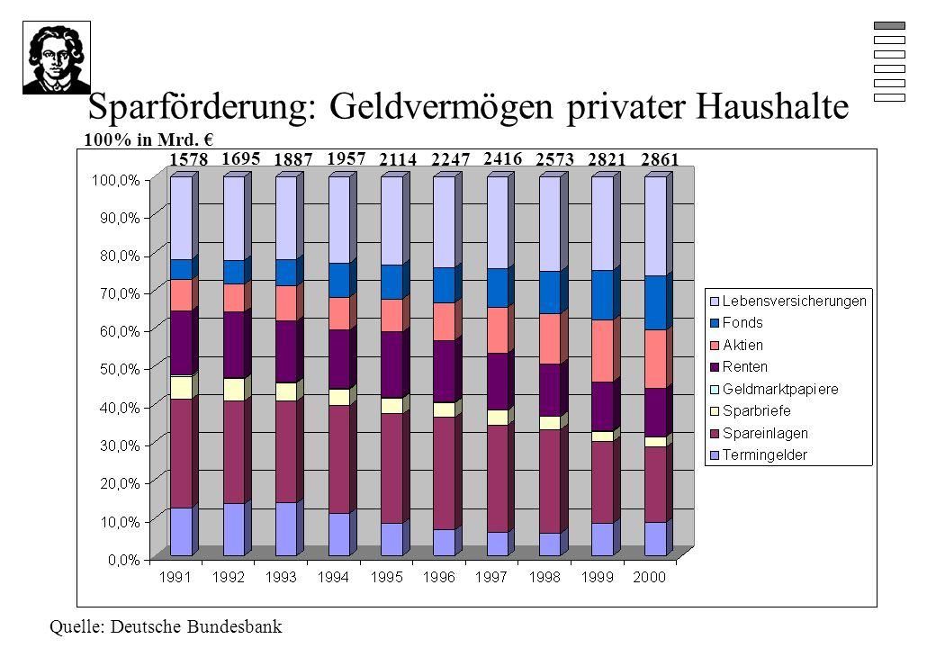 Sparförderung: Geldvermögen privater Haushalte