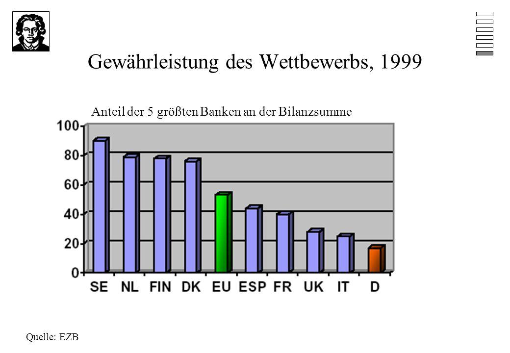 Gewährleistung des Wettbewerbs, 1999