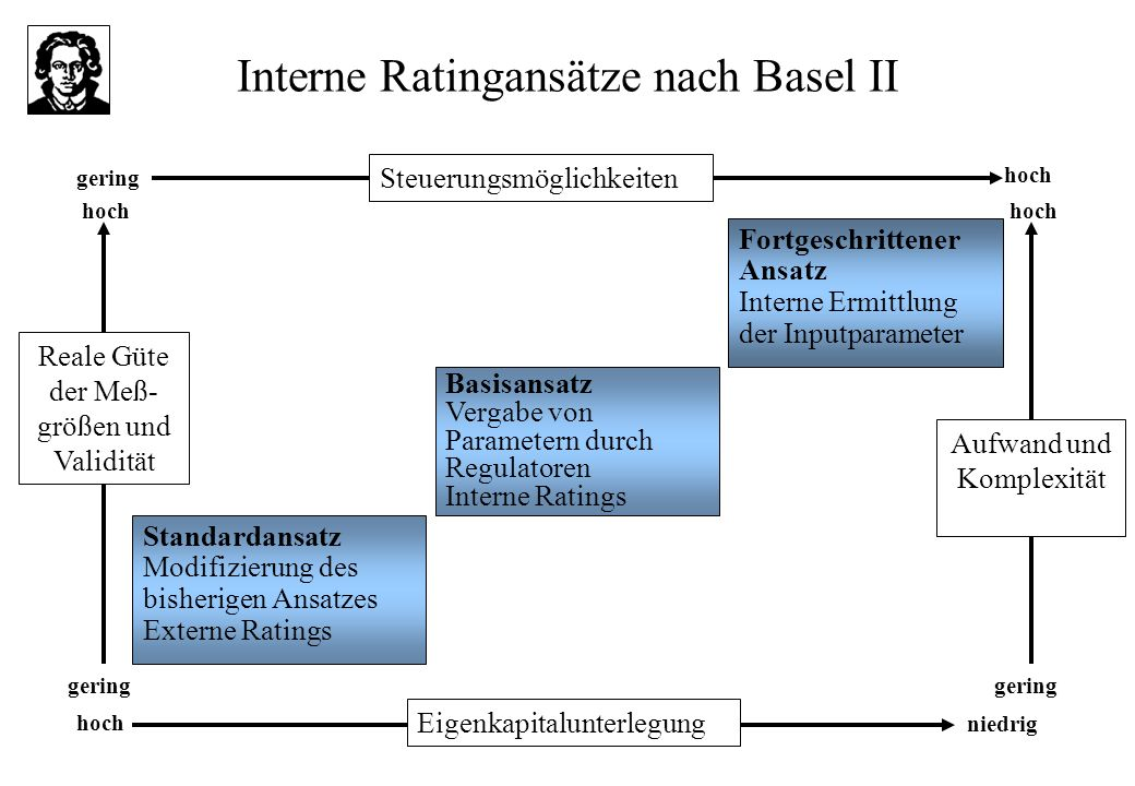 Interne Ratingansätze nach Basel II